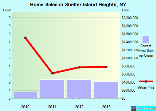 Shelter Island Heights,NY real estate house value index trend