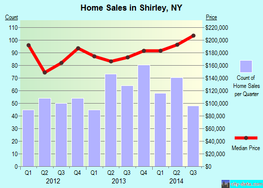 Shirley,NY real estate house value index trend