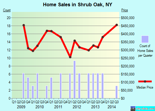 Shrub Oak,NY real estate house value index trend