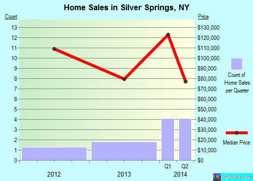 Silver Springs,NY real estate house value index trend