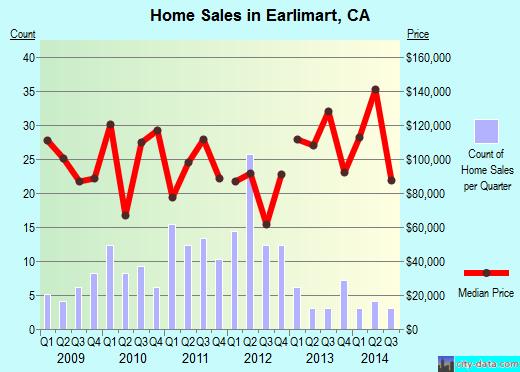 Earlimart,CA real estate house value index trend