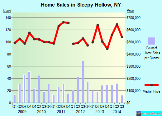 Sleepy Hollow,NY real estate house value index trend