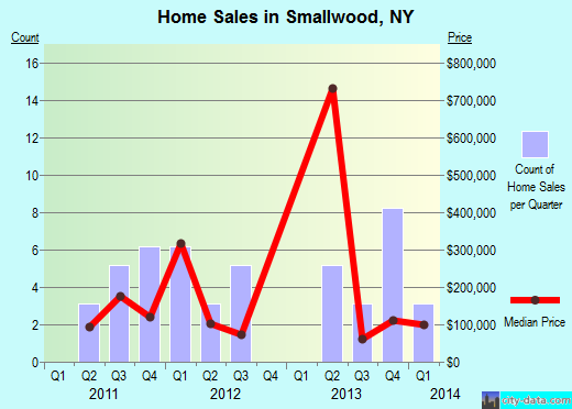 Smallwood,NY index of house prices