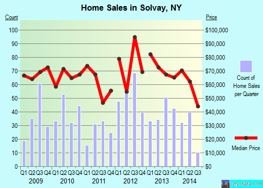 Solvay,NY index of house prices