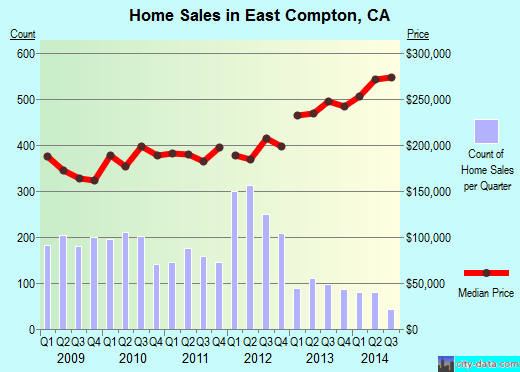 East Compton,CA real estate house value index trend