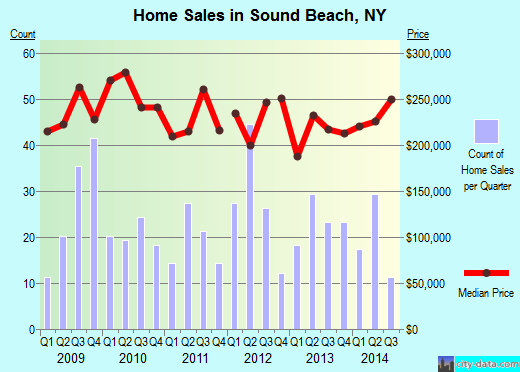 Sound Beach,NY real estate house value index trend