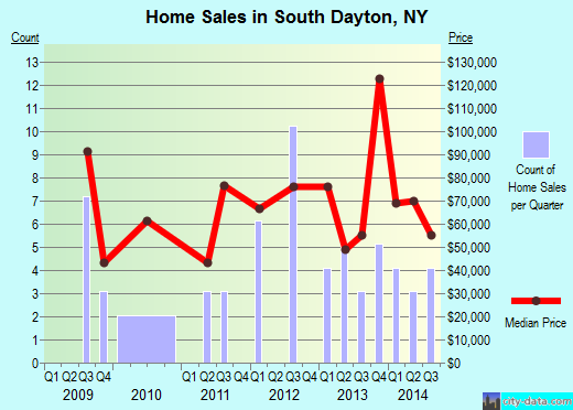 South Dayton,NY real estate house value index trend