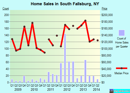South Fallsburg,NY real estate house value index trend