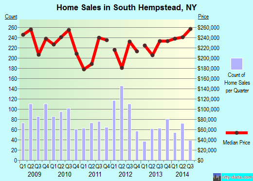 South Hempstead,NY real estate house value index trend