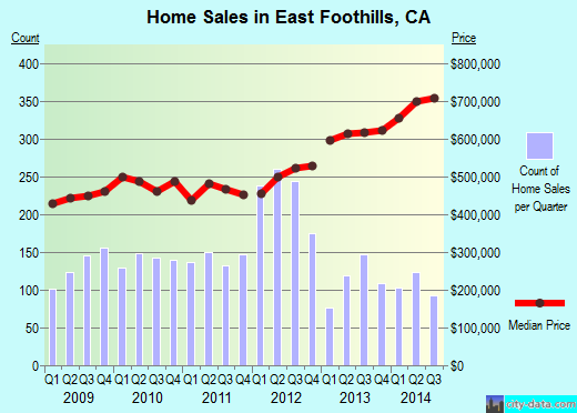 East Foothills,CA real estate house value index trend