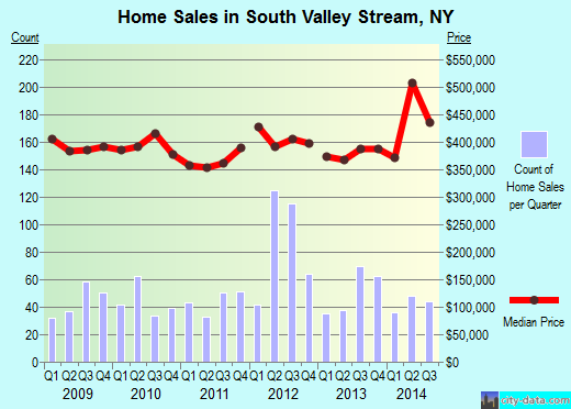 South Valley Stream,NY index of house prices