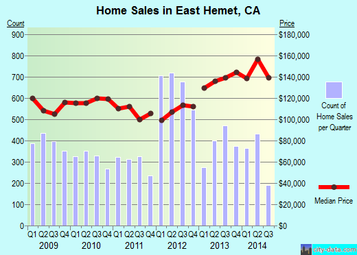 East Hemet,CA real estate house value index trend