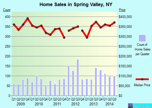 Spring Valley,NY real estate house value index trend