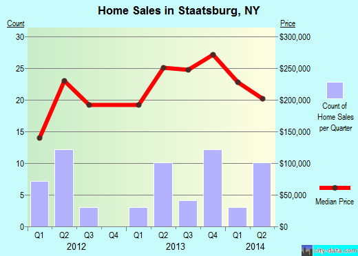 Staatsburg,NY real estate house value index trend