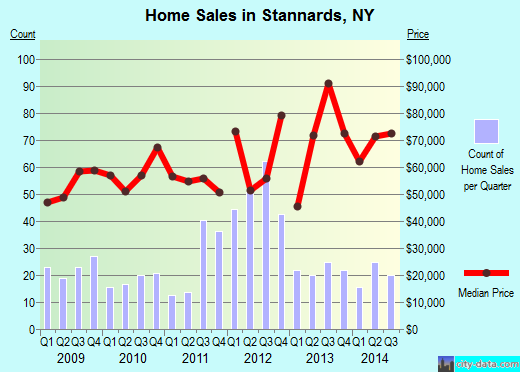 Stannards,NY real estate house value index trend