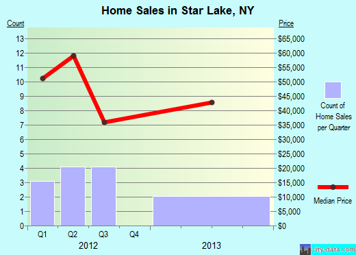 Star Lake,NY real estate house value index trend
