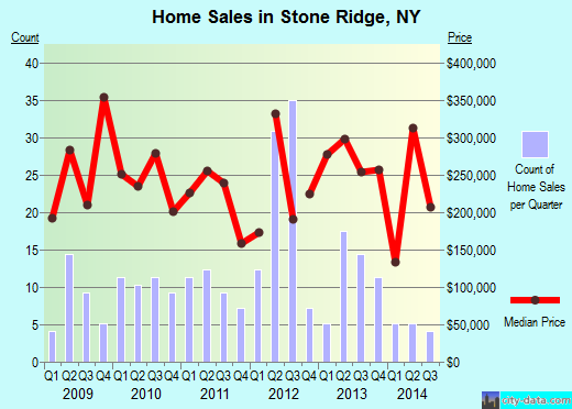 Stone Ridge,NY real estate house value index trend