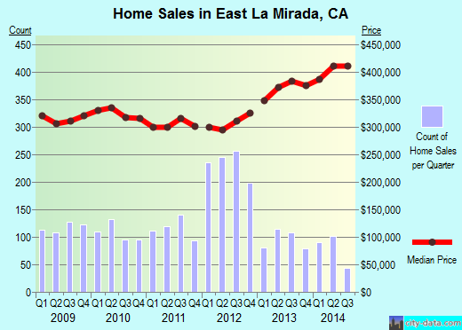 East La Mirada,CA real estate house value index trend