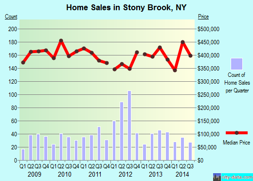 Stony Brook,NY real estate house value index trend