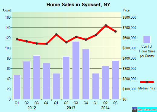 Syosset,NY real estate house value index trend