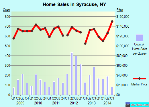 Syracuse,NY real estate house value index trend