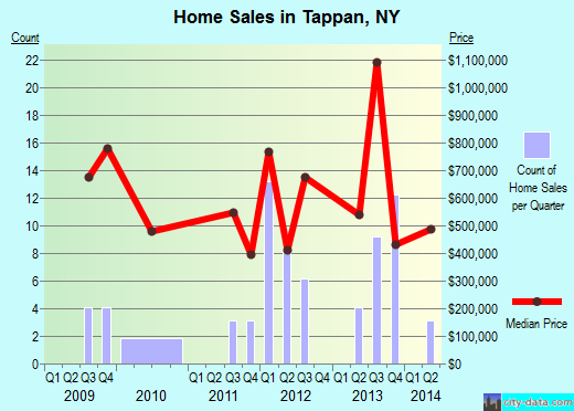 Tappan,NY index of house prices