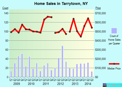 Tarrytown,NY real estate house value index trend