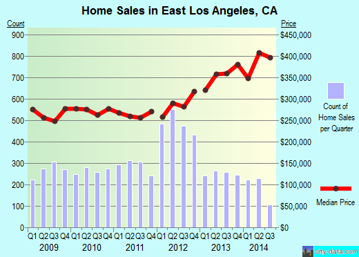 East Los Angeles,CA real estate house value index trend