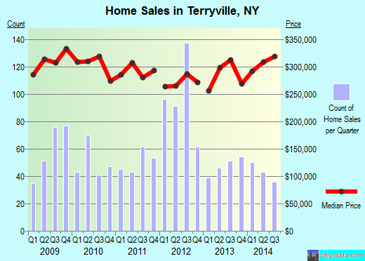 Terryville,NY real estate house value index trend