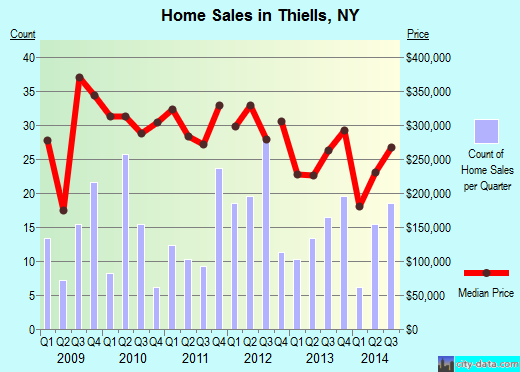 Thiells,NY real estate house value index trend