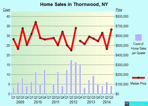 Thornwood,NY real estate house value index trend