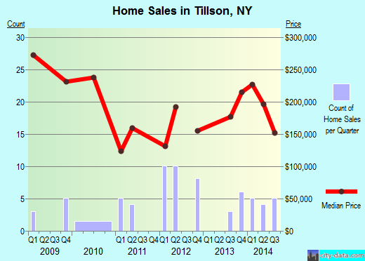 Tillson,NY real estate house value index trend