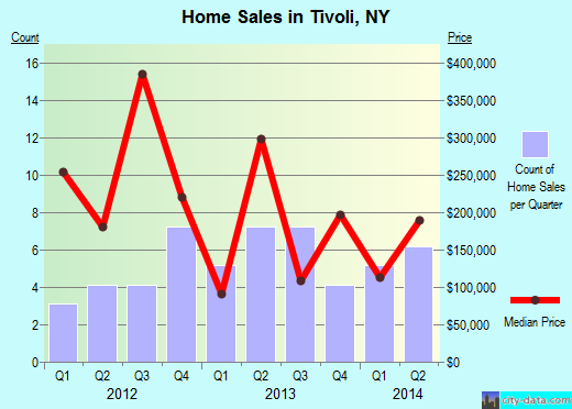 Tivoli,NY real estate house value index trend