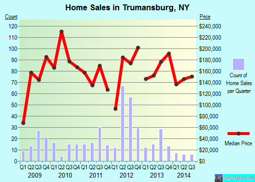 Trumansburg,NY real estate house value index trend
