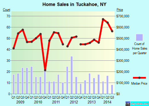 Tuckahoe,NY real estate house value index trend