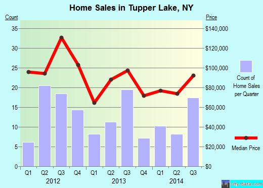 Tupper Lake,NY real estate house value index trend