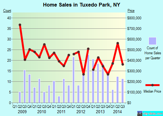 Tuxedo Park,NY real estate house value index trend