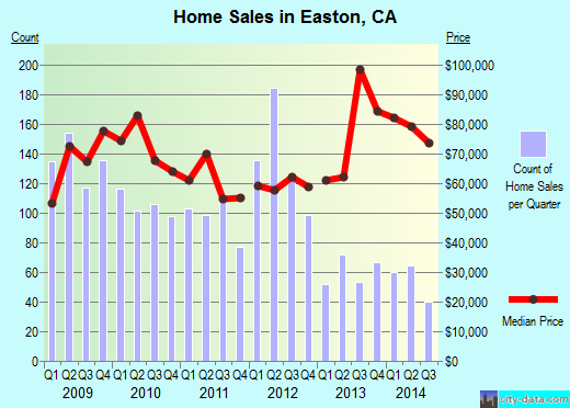 Easton, CA index of house prices