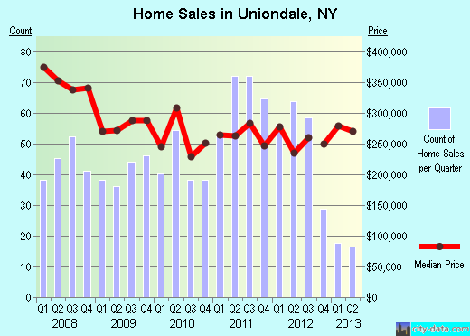Uniondale,NY real estate house value index trend