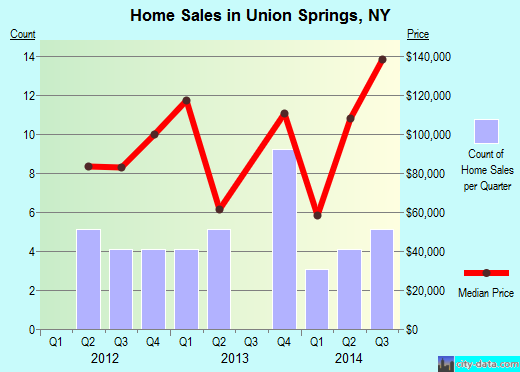 Union Springs,NY real estate house value index trend