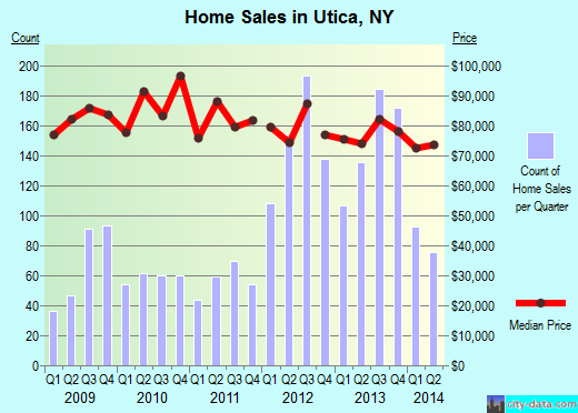 Utica,NY real estate house value index trend