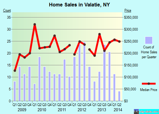 Valatie,NY real estate house value index trend