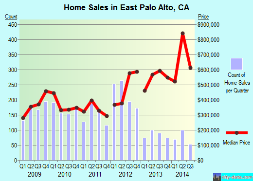East Palo Alto,CA real estate house value index trend