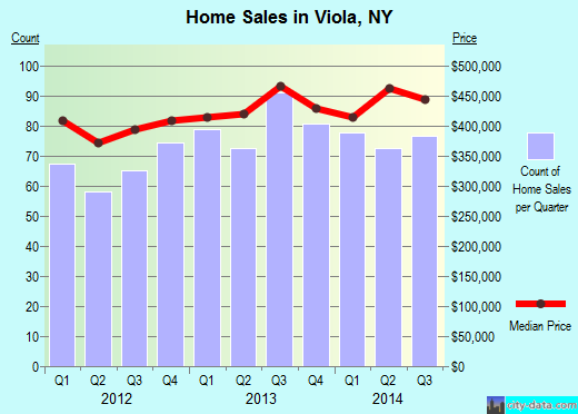 Viola,NY real estate house value index trend