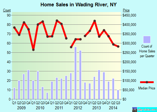 Wading River,NY index of house prices