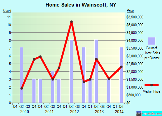 Wainscott,NY real estate house value index trend