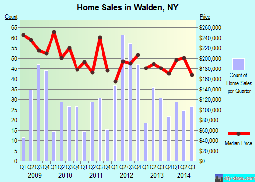 Walden,NY real estate house value index trend