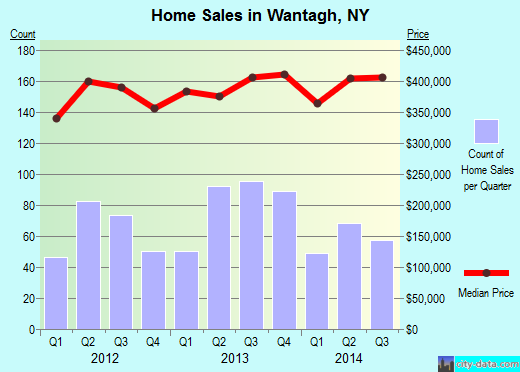 Wantagh,NY real estate house value index trend