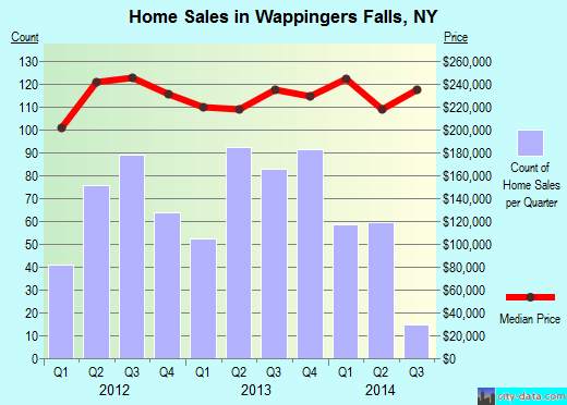 Wappingers Falls,NY real estate house value index trend