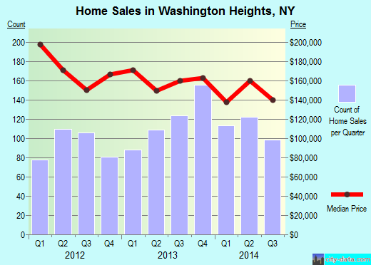 Washington Heights,NY real estate house value index trend